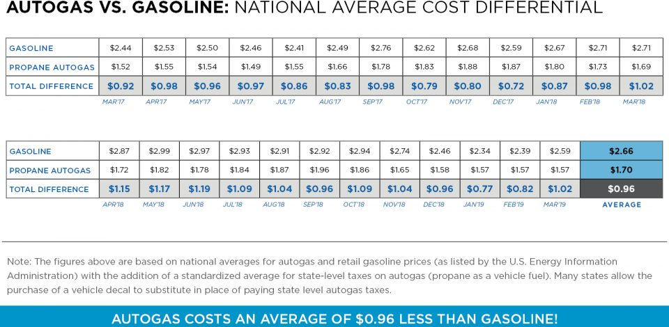autogas vs gasoline pricing