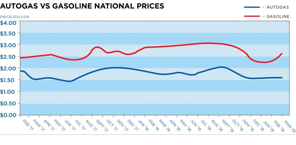 autogas vs gasoline linegraph