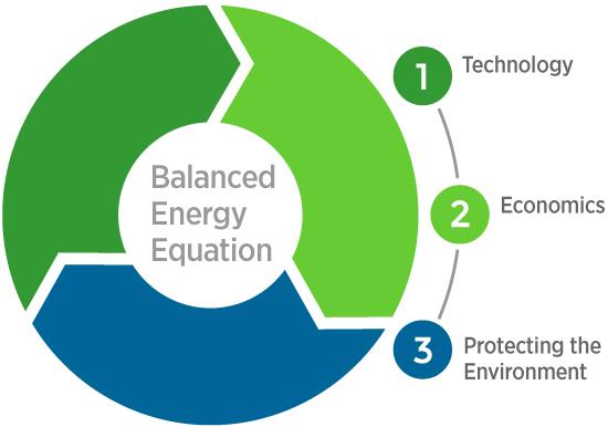 Balanced Energy Equation With Autogas