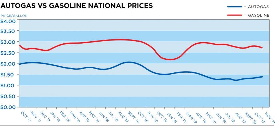Autogas vs. Gasoline National Prices