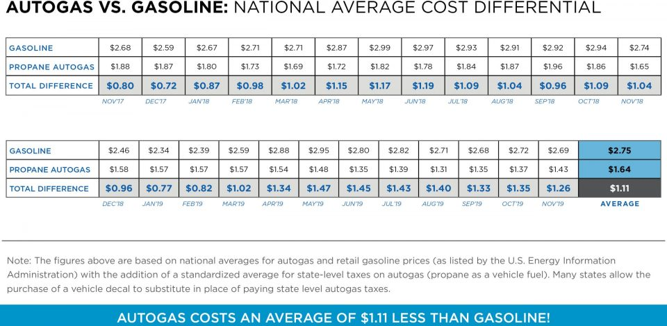 Autogas vs. Gasoline Graph: National Average Cost Differential