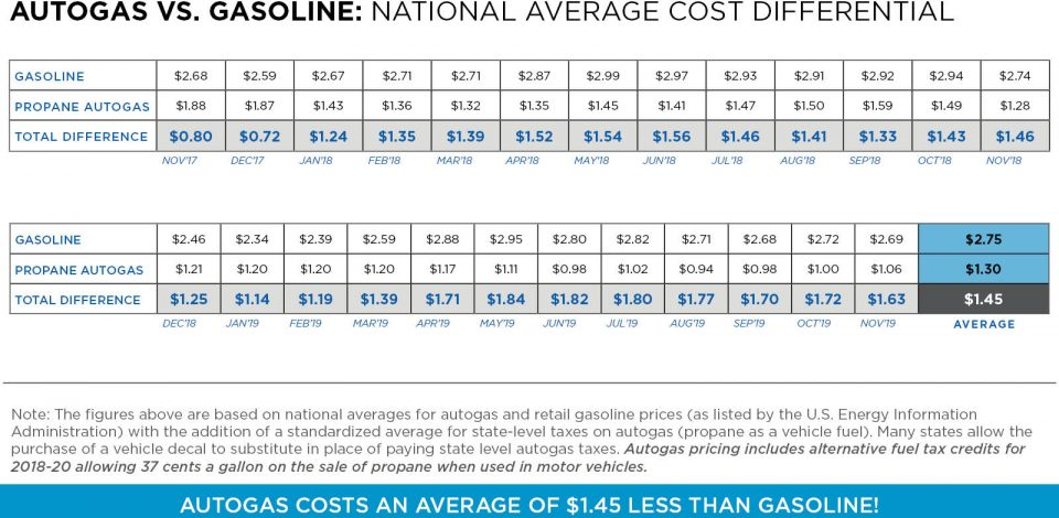 Autogas vs. Gasoline Graph: National Average Cost Differential