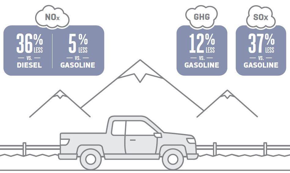 Emissions Data for Propane Vehicle